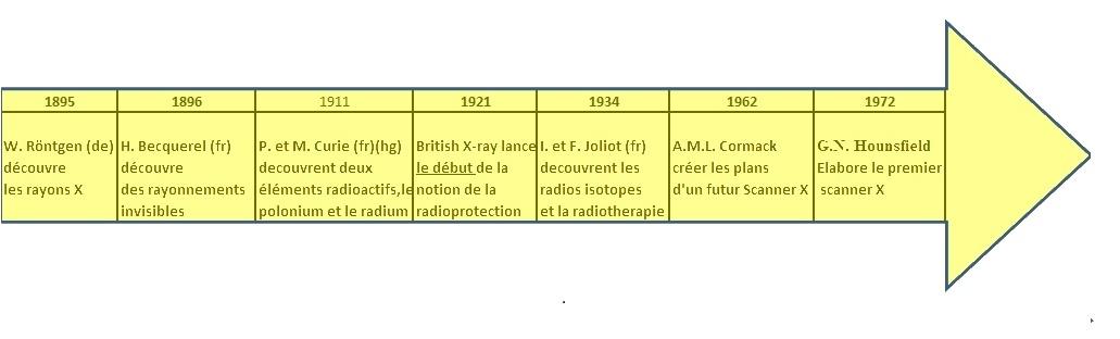 Histoire de la médecine nucléaire